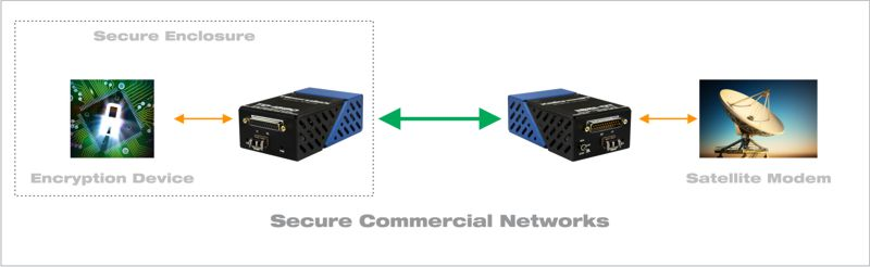 Secure commercial networks